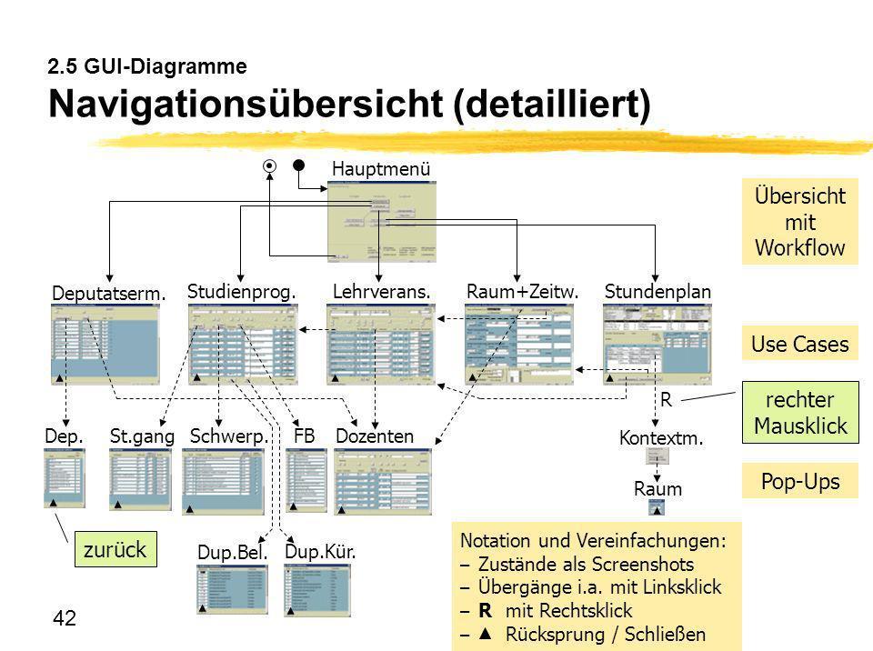 42 2.5 GUI-Diagramme Navigationsübersicht (detailliert) Dozenten Deputatserm. Studienprog.Lehrverans.Raum+Zeitw.Stundenplan Dep. Hauptmenü FB Schwerp.