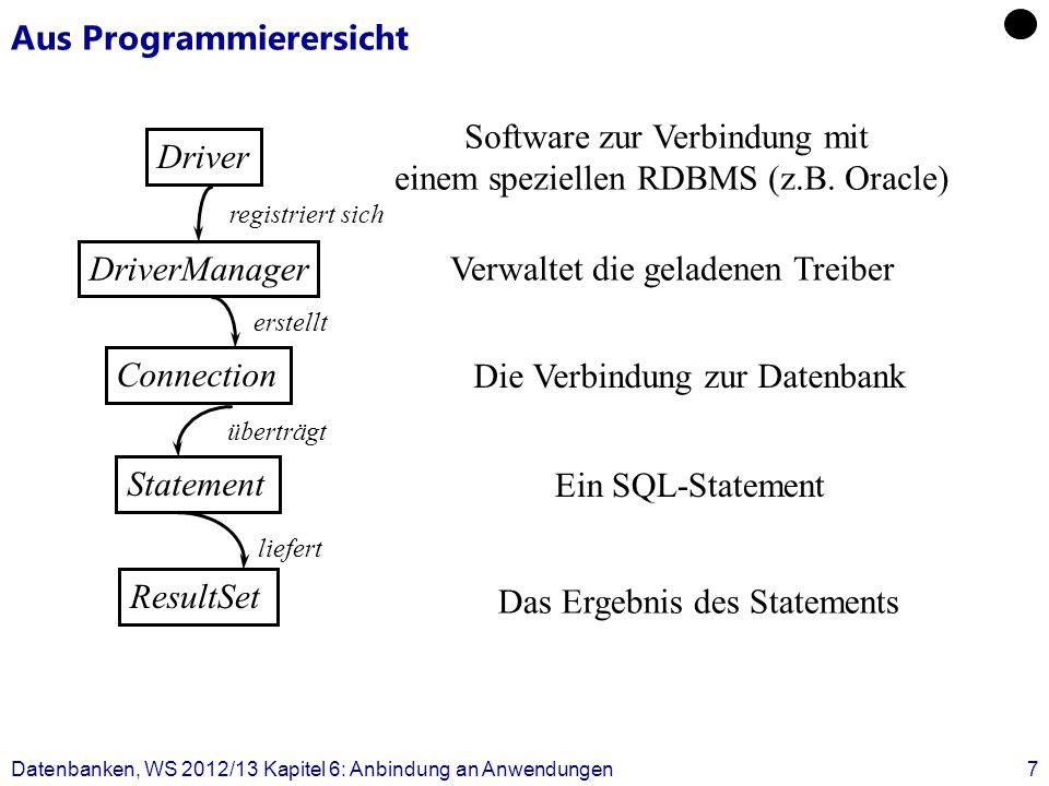Aus Programmierersicht Datenbanken, WS 2012/13 Kapitel 6: Anbindung an Anwendungen8 DriverManager Driver Connection Statement ResultSet registriert sich erstellt überträgt liefert Class.forName (Drivername); Connection con = DriverManager.getConnection( DBurl, user, password); Statement st = con.createStatement(); ResultSet results = st.executeQuery(query); st.close(); con.close();