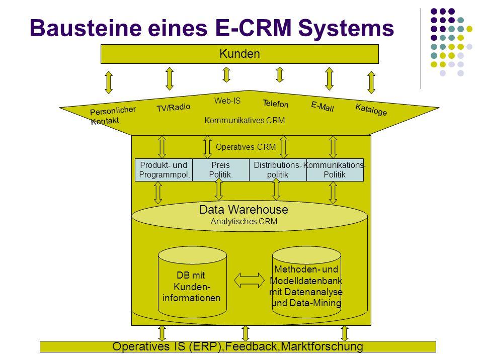 Bausteine eines E-CRM Systems Kunden Web-IS Personlicher Kontakt E-Mail Kataloge Telefon TV/Radio Kommunikatives CRM DB mit Kunden- informationen Meth