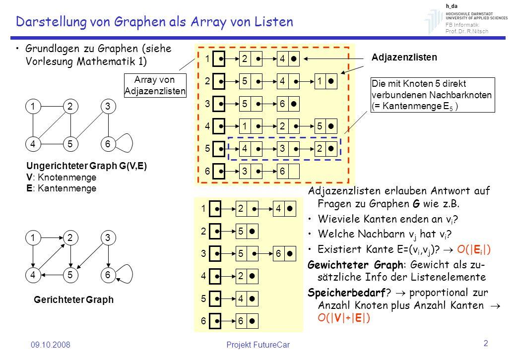 FB Informatik Prof. Dr. R.Nitsch 09.10.2008Projekt FutureCar 2 Darstellung von Graphen als Array von Listen Grundlagen zu Graphen (siehe Vorlesung Mat