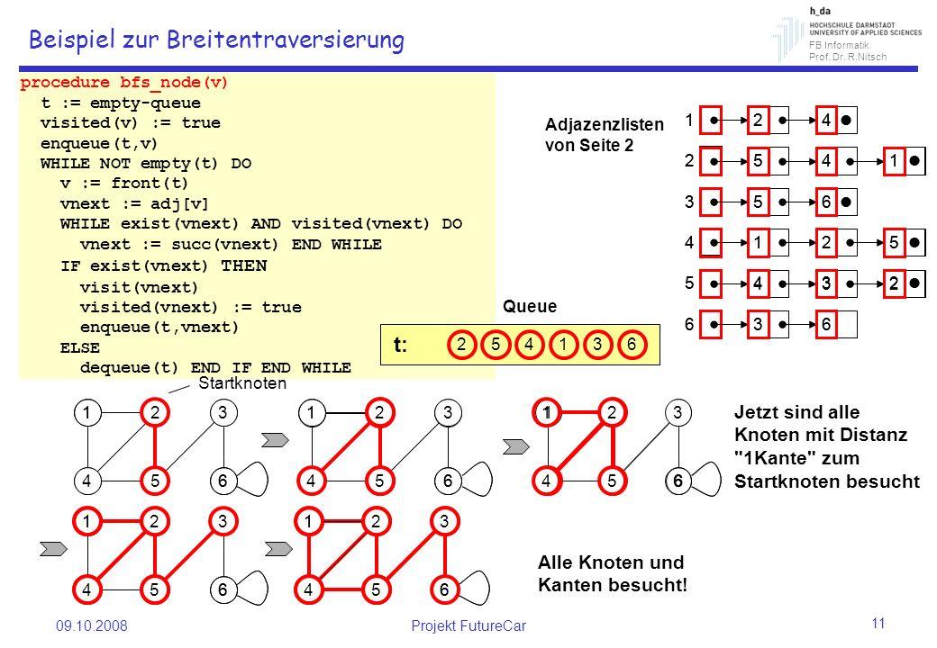 FB Informatik Prof. Dr. R.Nitsch 09.10.2008Projekt FutureCar 11 1 6 2 5 3 4 1 6 2 5 3 4 1 6 2 5 3 4 1 6 3 4 procedure bfs_node(v) t := empty-queue vis