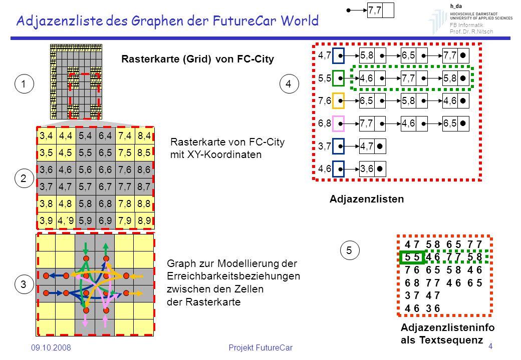 FB Informatik Prof. Dr. R.Nitsch 09.10.2008Projekt FutureCar 4 Adjazenzliste des Graphen der FutureCar World 4,7 7,7 Adjazenzlisten Rasterkarte (Grid)