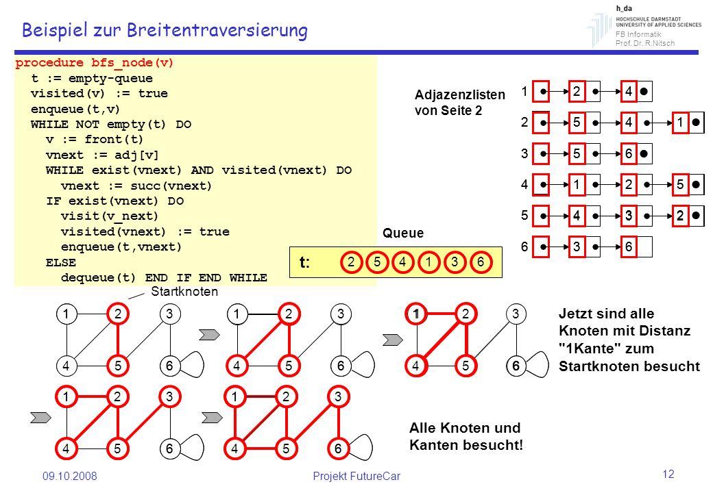 FB Informatik Prof. Dr. R.Nitsch 09.10.2008Projekt FutureCar 12 1 6 2 5 3 4 1 6 2 5 3 4 1 6 2 5 3 4 1 6 3 4 procedure bfs_node(v) t := empty-queue vis