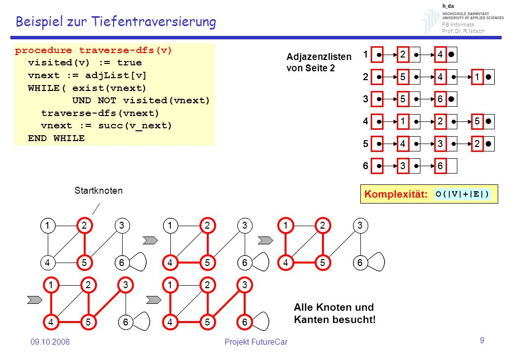 FB Informatik Prof. Dr. R.Nitsch 09.10.2008Projekt FutureCar 9 Beispiel zur Tiefentraversierung 1 6 2 5 3 4 1 6 2 5 3 4 1 6 2 5 3 4 1 6 2 5 3 4 1 6 2