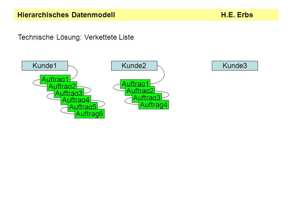 Hierarchisches DatenmodellH.E.