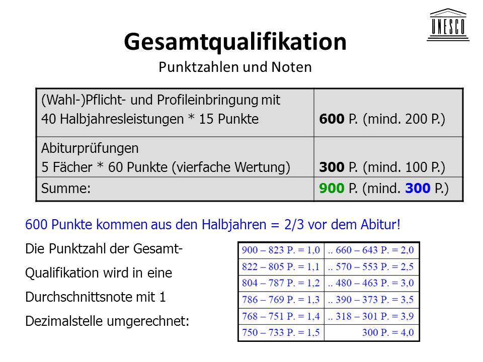 Gesamtqualifikation Punktzahlen und Noten (Wahl-)Pflicht- und Profileinbringung mit 40 Halbjahresleistungen * 15 Punkte600 P. (mind. 200 P.) Abiturprü