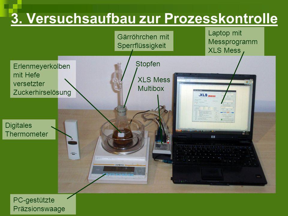 Analytik zur Überwachung des Fermentationsprozesses PC-gestützte Präzisionswaage mit XLS Mess kontinuierliche Überwachung des Masseverlusts durch CO 2 -Ausstoß Messung alle 30 Minuten, 48 h EtOH-Bildung ~ CO 2 -Bildung 1 C 6 H 12 O 6 2 C 2 H 5 OH + 2 CO 2 Stöchiometrische Berechnung von EtOH