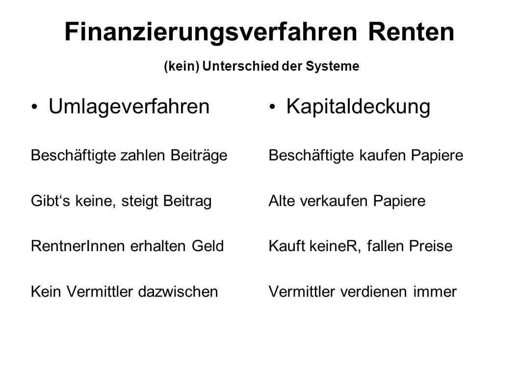 Finanzierungsverfahren Renten Umlageverfahren Beschäftigte zahlen Beiträge Gibts keine, steigt Beitrag RentnerInnen erhalten Geld Kein Vermittler dazw