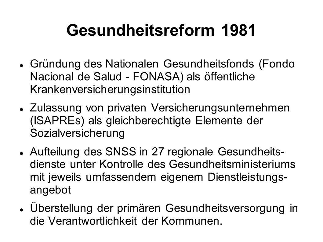 Gesundheitsreform 1981 Gründung des Nationalen Gesundheitsfonds (Fondo Nacional de Salud - FONASA) als öffentliche Krankenversicherungsinstitution Zul