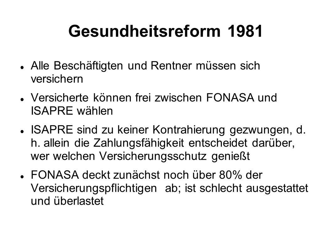 Gesundheitsreform 1981 Alle Beschäftigten und Rentner müssen sich versichern Versicherte können frei zwischen FONASA und ISAPRE wählen ISAPRE sind zu