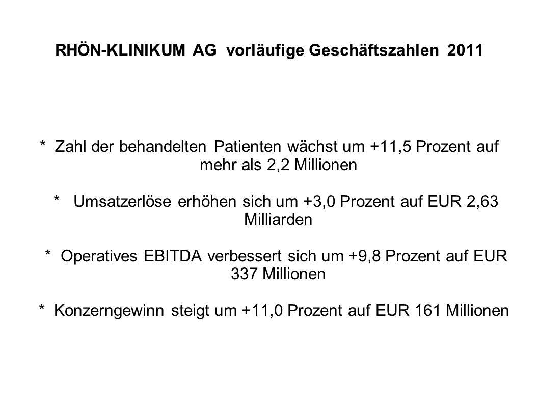 RHÖN-KLINIKUM AG vorläufige Geschäftszahlen 2011 * Zahl der behandelten Patienten wächst um +11,5 Prozent auf mehr als 2,2 Millionen * Umsatzerlöse erhöhen sich um +3,0 Prozent auf EUR 2,63 Milliarden * Operatives EBITDA verbessert sich um +9,8 Prozent auf EUR 337 Millionen * Konzerngewinn steigt um +11,0 Prozent auf EUR 161 Millionen
