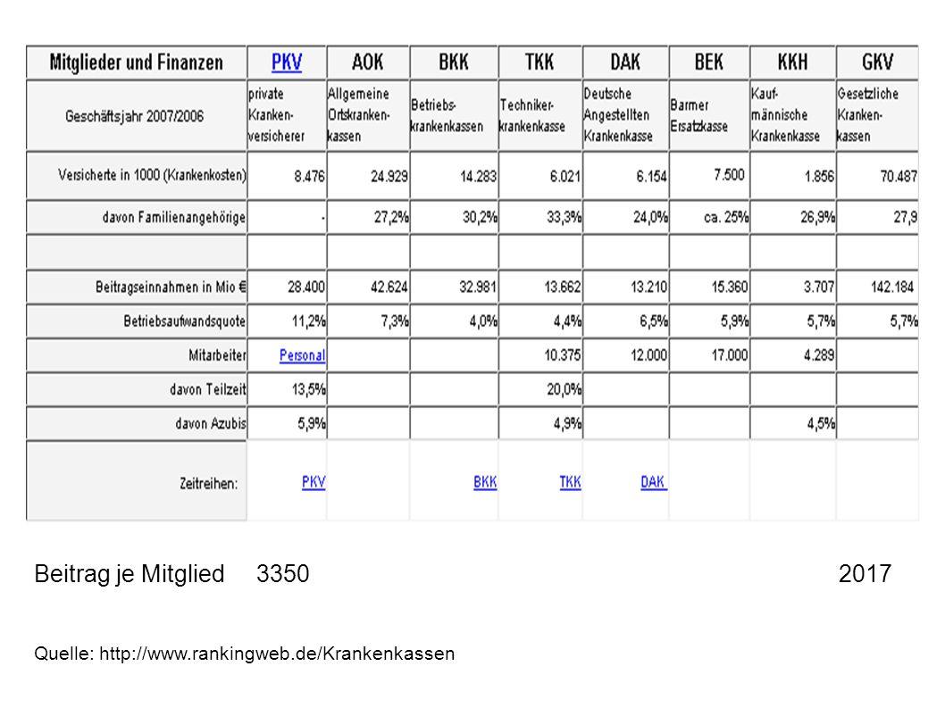 Beitrag je Mitglied 3350 2017 Quelle: http://www.rankingweb.de/Krankenkassen
