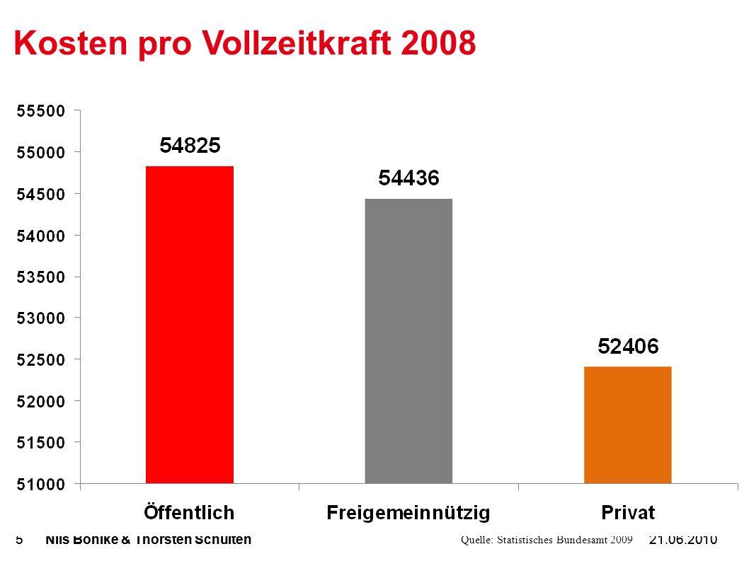 21.06.2010Nils Böhlke & Thorsten Schulten521.06.2010Nils Böhlke & Thorsten Schulten5 Kosten pro Vollzeitkraft 2008 Quelle: Statistisches Bundesamt 2009