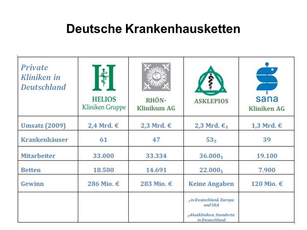 Deutsche Krankenhausketten