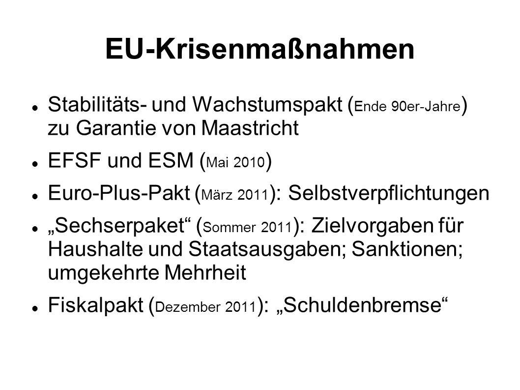 EU-Krisenmaßnahmen Stabilitäts- und Wachstumspakt ( Ende 90er-Jahre ) zu Garantie von Maastricht EFSF und ESM ( Mai 2010 ) Euro-Plus-Pakt ( März 2011 ): Selbstverpflichtungen Sechserpaket ( Sommer 2011 ): Zielvorgaben für Haushalte und Staatsausgaben; Sanktionen; umgekehrte Mehrheit Fiskalpakt ( Dezember 2011 ): Schuldenbremse