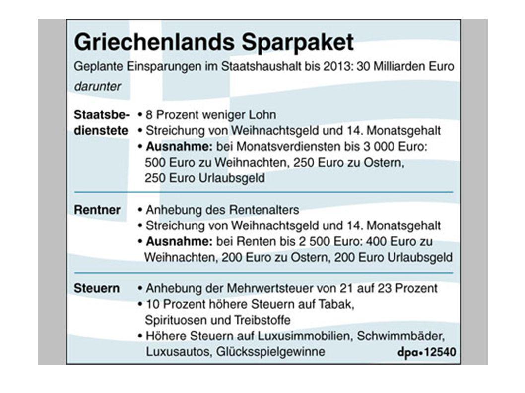 EU vertieft Krise in Griechenland Erhöhung des Rentenalters und Entlassungen ÖD = mehr Erwerbslosigkeit Einkommens- und Rentenkürzungen = weniger Nachfrage Höhere Mehrwertsteuer = weniger Einnahmen im Tourismus Das alles senkt die Staatseinnahmen = nächstes Spar- und Kürzungsprogramm