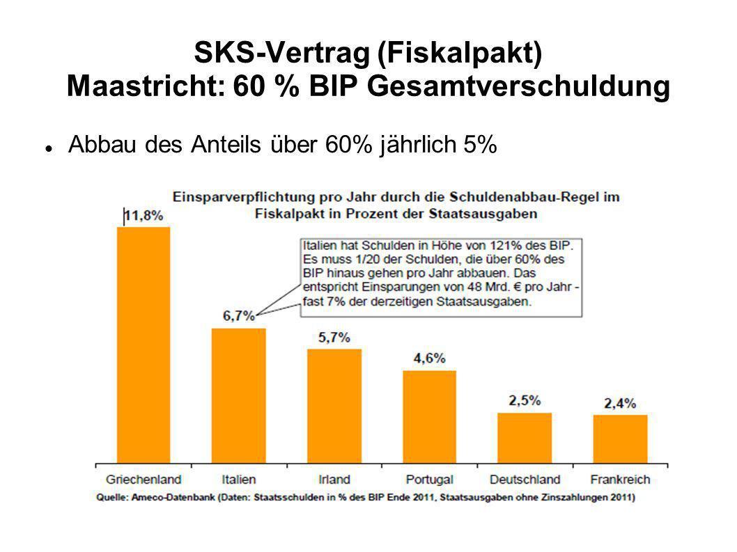 SKS-Vertrag (Fiskalpakt) Maastricht: 60 % BIP Gesamtverschuldung Abbau des Anteils über 60% jährlich 5%