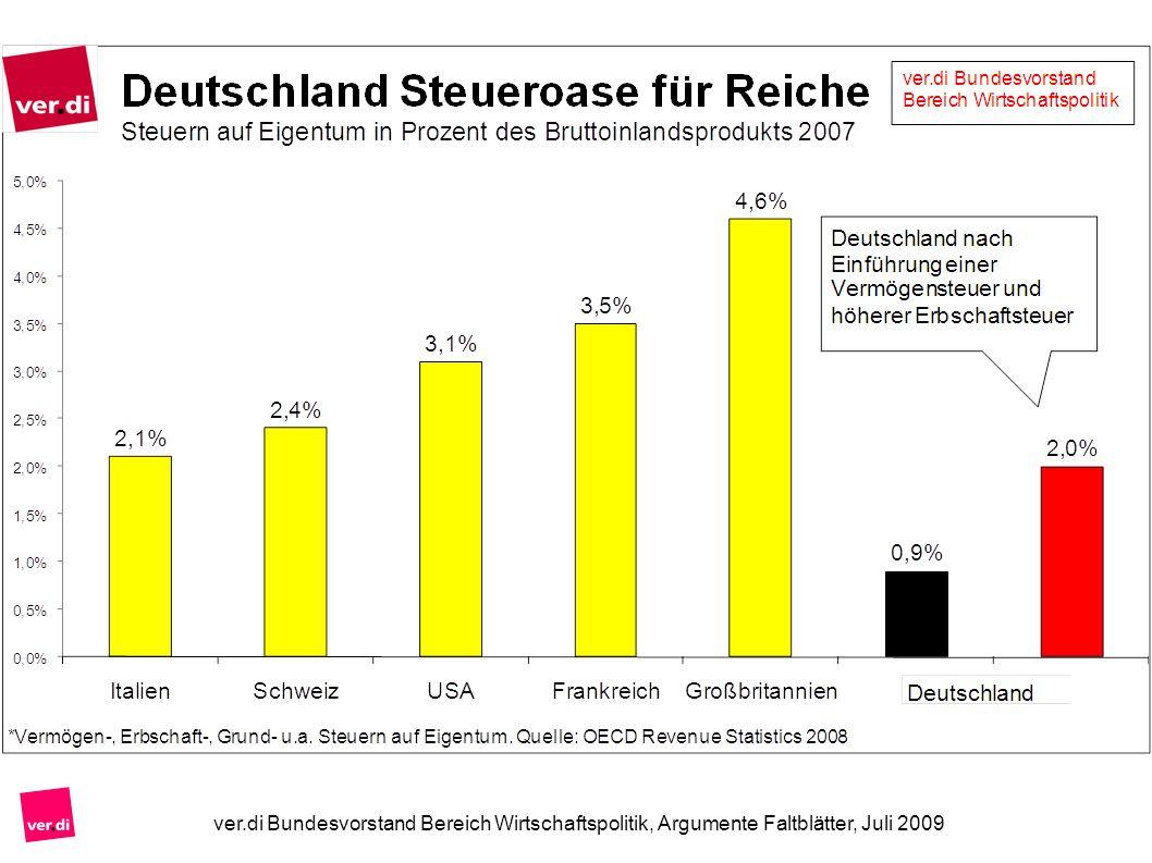 ver.di Bundesvorstand Bereich Wirtschaftspolitik, Argumente Faltblätter, Juli 2009