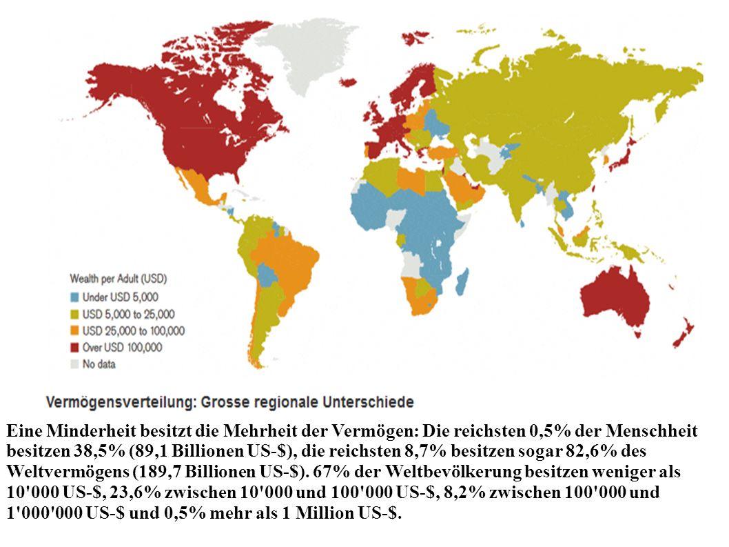 Eine Minderheit besitzt die Mehrheit der Vermögen: Die reichsten 0,5% der Menschheit besitzen 38,5% (89,1 Billionen US-$), die reichsten 8,7% besitzen sogar 82,6% des Weltvermögens (189,7 Billionen US-$).