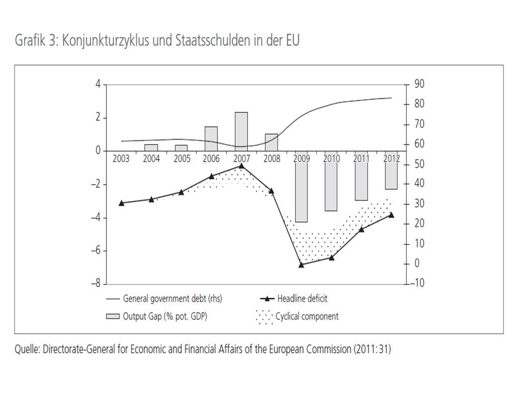 EU-Krisenmaßnahmen Stabilitäts- und Wachstumspakt ( Ende 90er-Jahre ) zu Garantie von Maastricht EFSF und ESM ( Mai 2010 ) Sechserpaket ( Sommer 2011 ): Zielvorgaben für Haushalte und Staatsausgaben; Sanktionen; umgekehrte Mehrheit Euro-Plus-Pakt ( März 2011 ): Selbstverpflichtungen Fiskalpakt ( Dezember 2011 ): Schuldenbremse