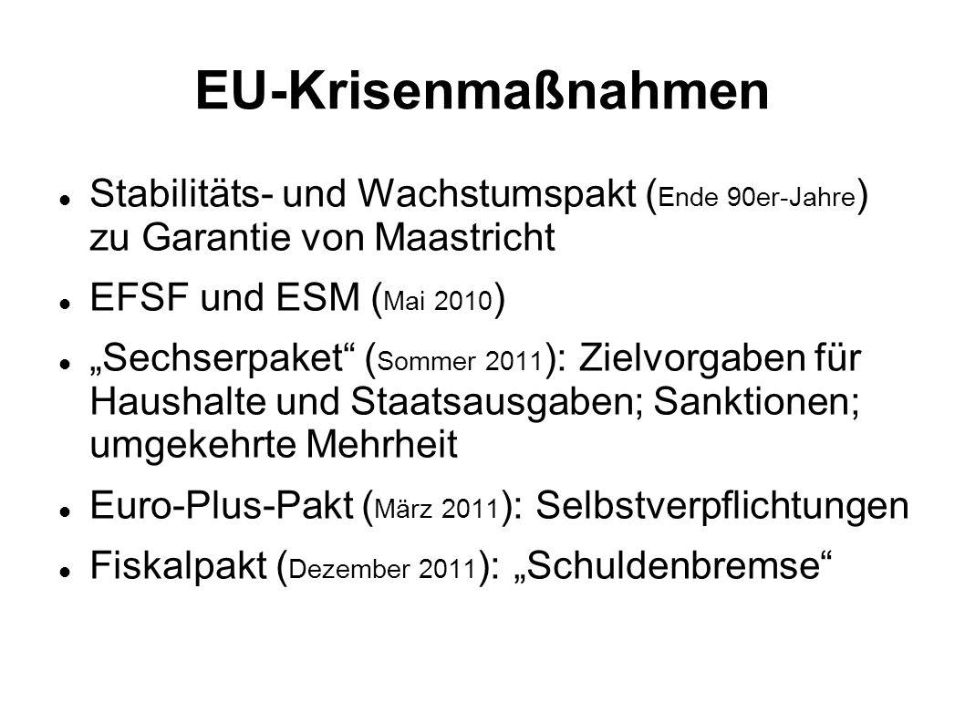 Einige Sparpakete in der EU Bulgarien (0,5 Mrd)# Dänemark (3,2 Mrd) Deutschland (11 Mrd)# Estland (9% BIP in 2009) Griechenland (30 Mrd)# Großbritannien (137 Mrd) Frankreich (Ausgabensperre; Rentenaltererhöhung) Irland (4 Mrd jährlich; 15% Kürzung Öffentlicher Dienst) Italien (24 Mrd in zwei Jahren) Lettland (Lohn- und Spzialkürzungen) Litauen (Entlassungen, Mindeslohn –200 ) Portugal (21% Mwst., 6 Mrd Privatisierung) Rumänien (250 000 Entlassungen ÖD, Mindestlohn 150 ) Spanien (80 Mrd)