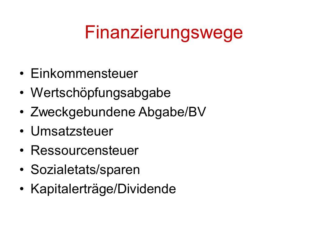 Einkommensteuer Wertschöpfungsabgabe Zweckgebundene Abgabe/BV Umsatzsteuer Ressourcensteuer Sozialetats/sparen Kapitalerträge/Dividende Finanzierungswege