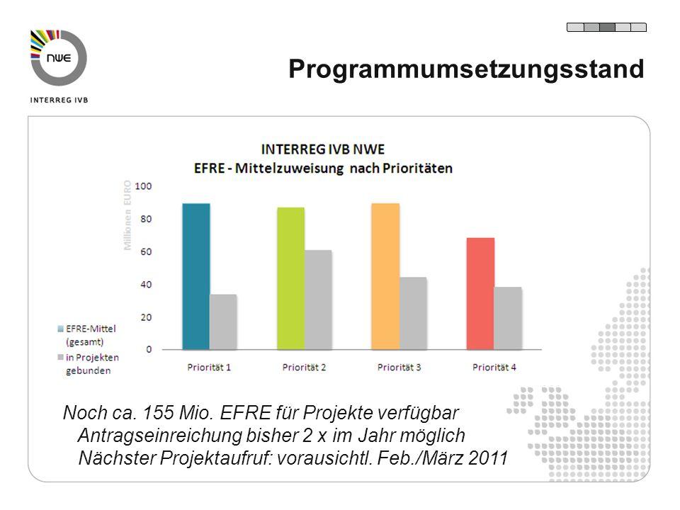 Programmumsetzungsstand Noch ca. 155 Mio. EFRE für Projekte verfügbar Antragseinreichung bisher 2 x im Jahr möglich Nächster Projektaufruf: vorausicht
