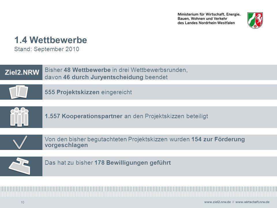 www.ziel2.nrw.de // www.wirtschaft.nrw.de 10 1.4 Wettbewerbe Stand: September 2010 Bisher 48 Wettbewerbe in drei Wettbewerbsrunden, davon 46 durch Jur