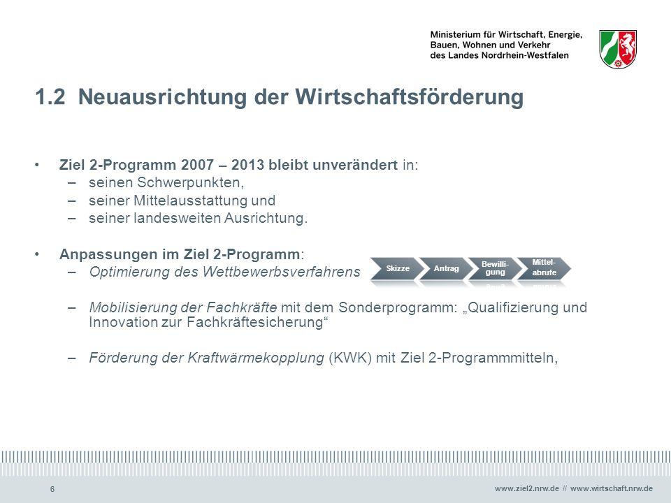 www.ziel2.nrw.de // www.wirtschaft.nrw.de 66 1.2 Neuausrichtung der Wirtschaftsförderung Ziel 2-Programm 2007 – 2013 bleibt unverändert in: –seinen Sc