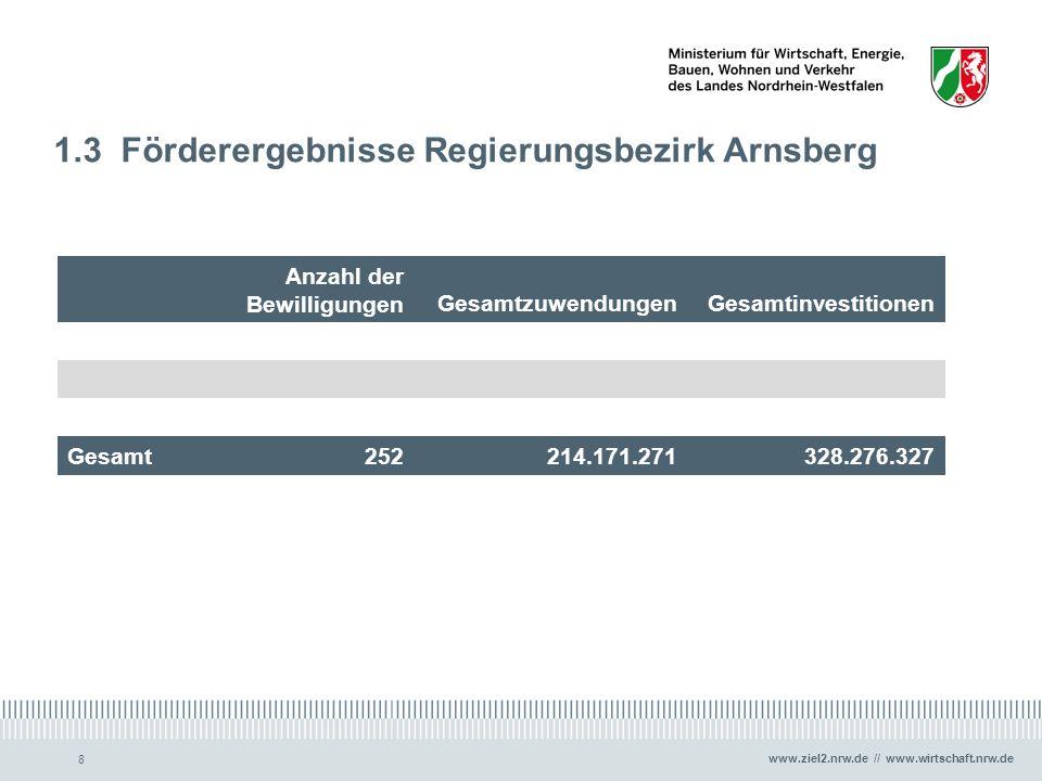 www.ziel2.nrw.de // www.wirtschaft.nrw.de 8 1.3 Förderergebnisse Regierungsbezirk Arnsberg Anzahl der BewilligungenGesamtzuwendungenGesamtinvestitione