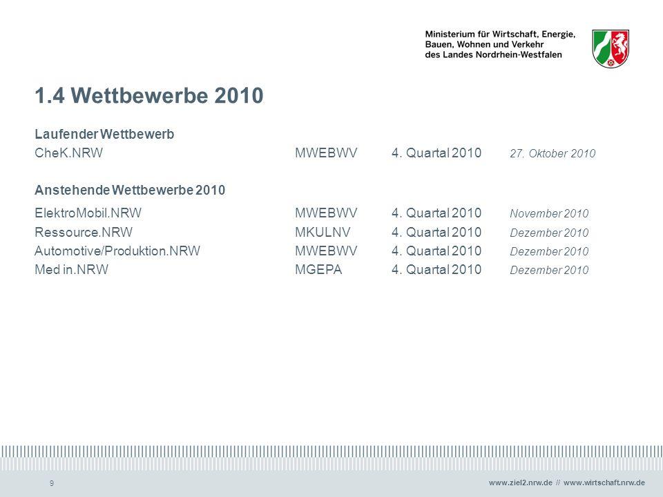 www.ziel2.nrw.de // www.wirtschaft.nrw.de 9 1.4 Wettbewerbe 2010 Laufender Wettbewerb CheK.NRWMWEBWV4. Quartal 2010 27. Oktober 2010 Anstehende Wettbe