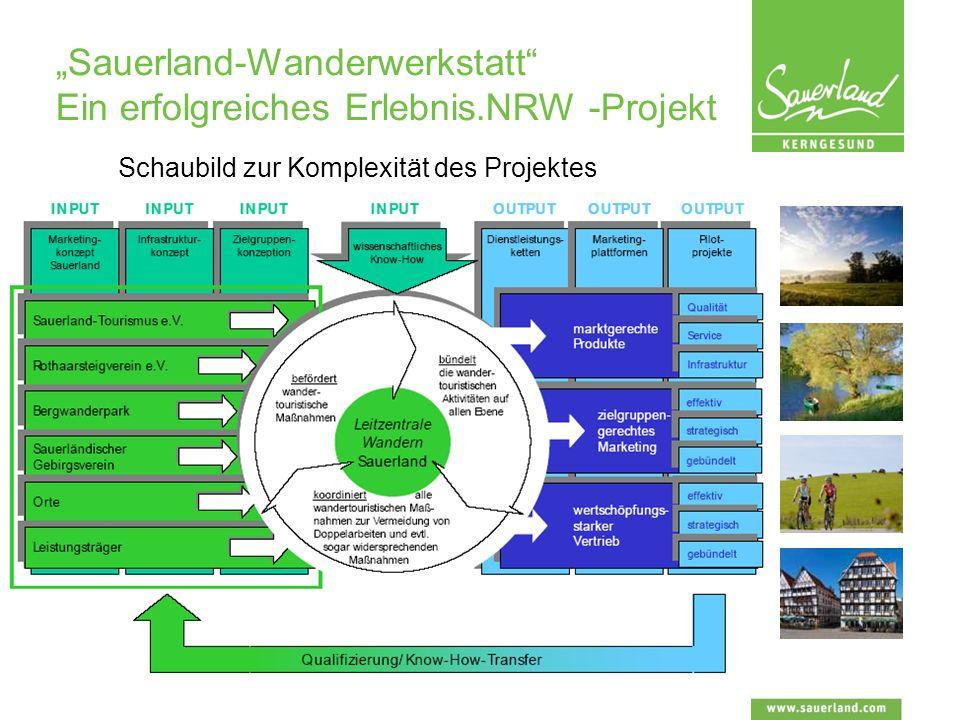 Sauerland-Wanderwerkstatt Ein erfolgreiches Erlebnis.NRW -Projekt Schaubild zur Komplexität des Projektes