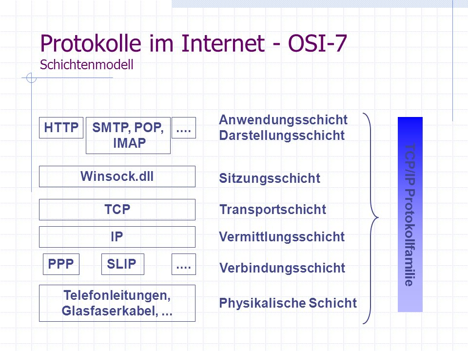 Protokolle im Internet - MTP, POP,IMAP Das Simple Mail Transfer Protocol (SMTP) realisiert den Versandt von E-Mail Das Post Office Protocol (POP) rege