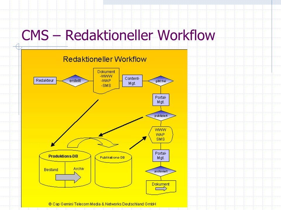 CMS –Workflow Aktivitäten die folgenden Zustände: In Bearbeitung/ Erstellung Freigegeben Publiziert Archiviert