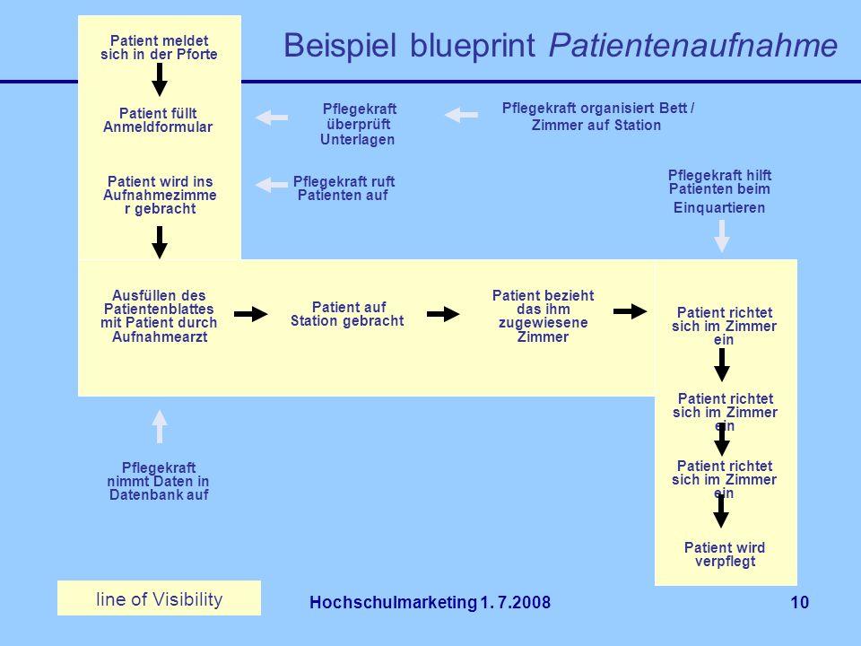 Hochschulmarketing 1. 7.200810 Beispiel blueprint Patientenaufnahme line of Visibility Pflegekraft organisiert Bett / Zimmer auf Station Patient melde