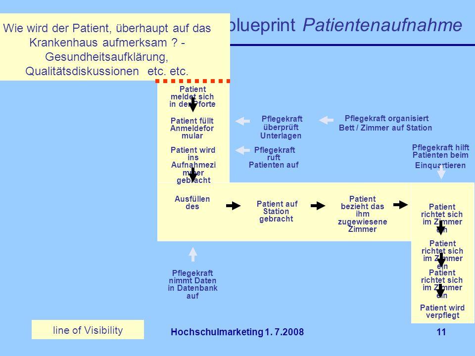 Hochschulmarketing 1. 7.200811 Beispiel blueprint Patientenaufnahme line of Visibility Pflegekraft organisiert Bett / Zimmer auf Station Patient melde