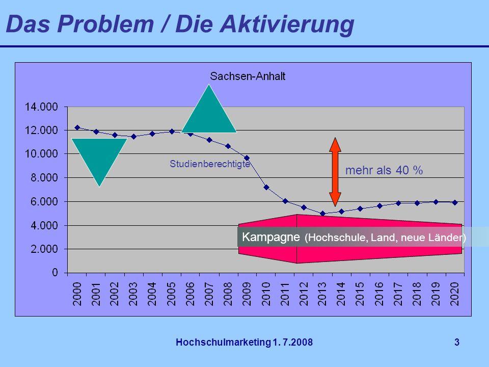 Hochschulmarketing 1. 7.20083 Das Problem / Die Aktivierung Studienberechtigte mehr als 40 % Kampagne (Hochschule, Land, neue Länder)