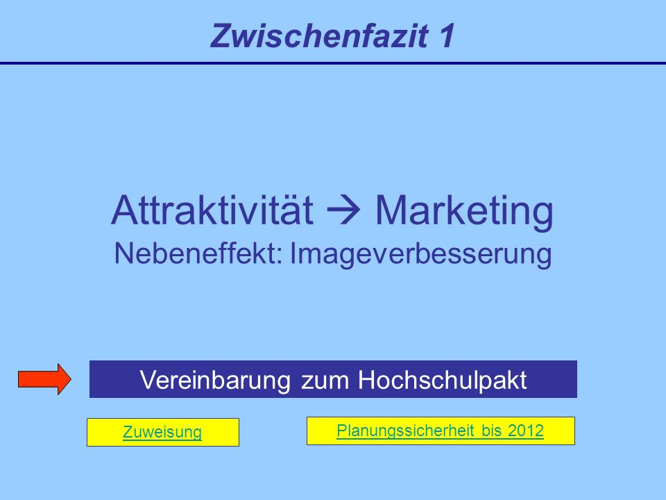 Attraktivität Marketing Nebeneffekt: Imageverbesserung Vereinbarung zum Hochschulpakt Zwischenfazit 1 Zuweisung Planungssicherheit bis 2012