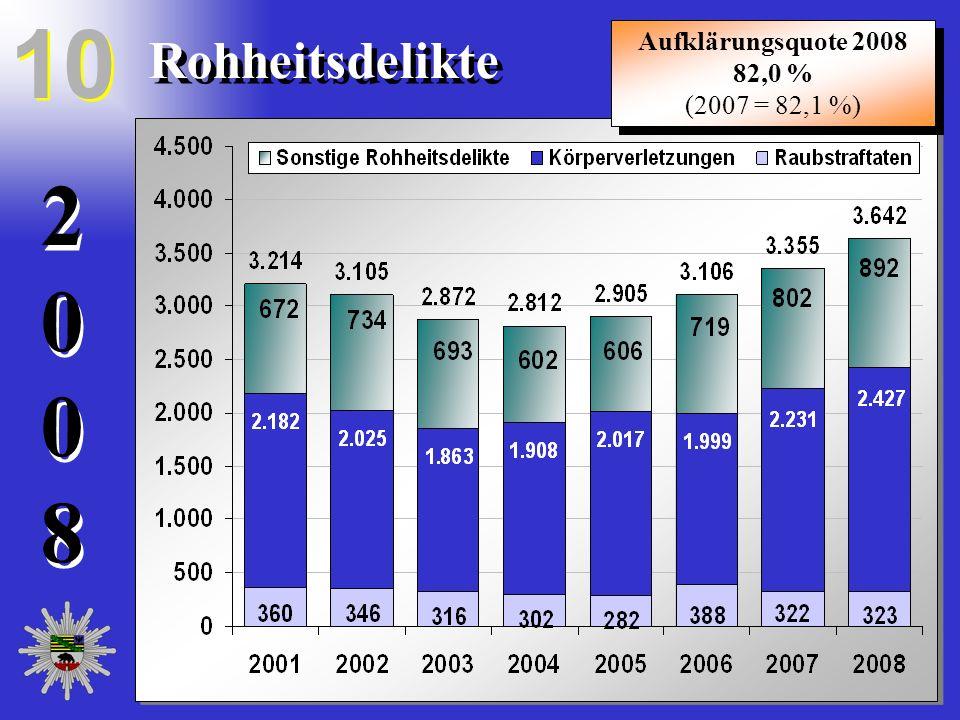 20082008 20082008 Rohheitsdelikte 10 Aufklärungsquote 2008 82,0 % (2007 = 82,1 %) Aufklärungsquote 2008 82,0 % (2007 = 82,1 %)
