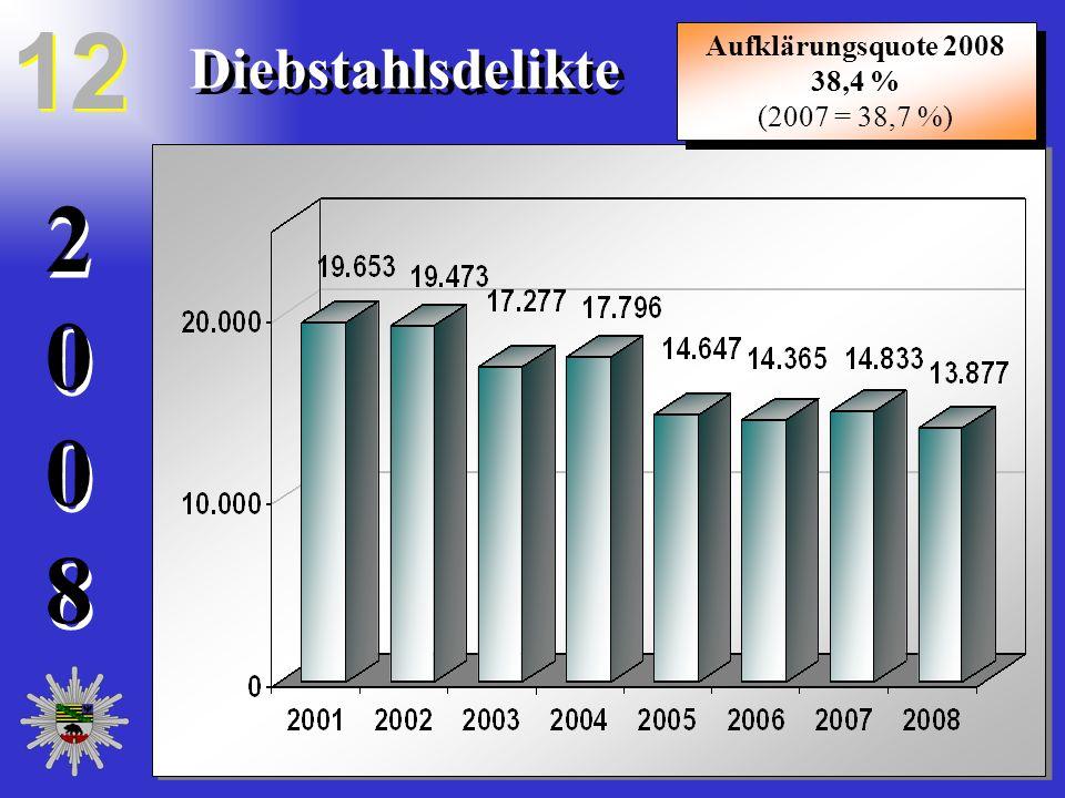 20082008 20082008 12 Diebstahlsdelikte Aufklärungsquote 2008 38,4 % (2007 = 38,7 %) Aufklärungsquote 2008 38,4 % (2007 = 38,7 %)