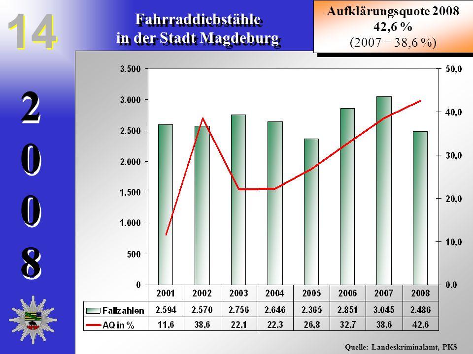 20082008 20082008 Fahrraddiebstähle in der Stadt Magdeburg Fahrraddiebstähle in der Stadt Magdeburg 14 Quelle: Landeskriminalamt, PKS Aufklärungsquote