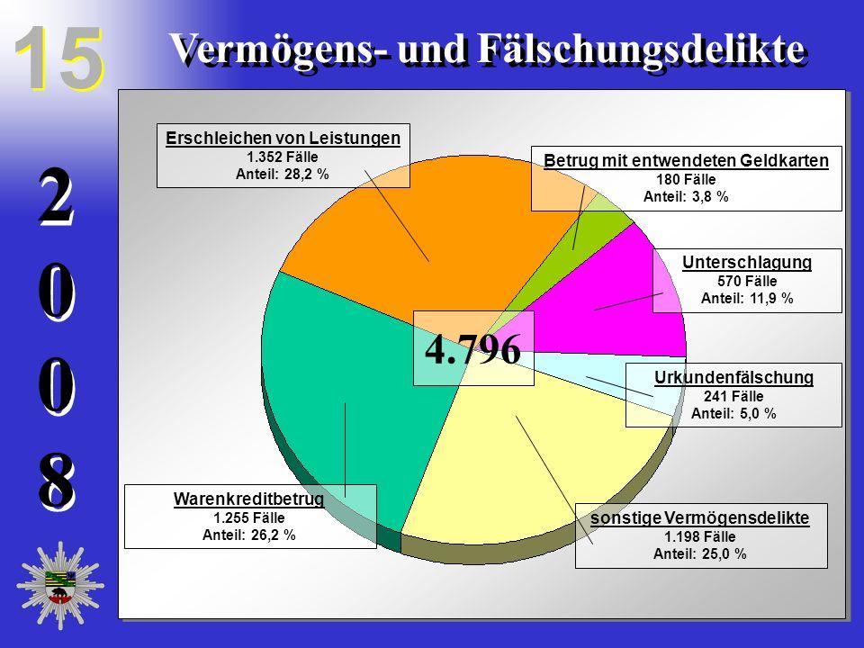 20082008 20082008 Vermögens- und Fälschungsdelikte Betrug mit entwendeten Geldkarten 180 Fälle Anteil: 3,8 % Unterschlagung 570 Fälle Anteil: 11,9 % U