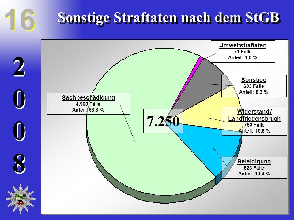 20082008 20082008 16 Sonstige Straftaten nach dem StGB Sachbeschädigung 4.990 Fälle Anteil: 68,8 % Umweltstraftaten 71 Fälle Anteil: 1,0 % Widerstand