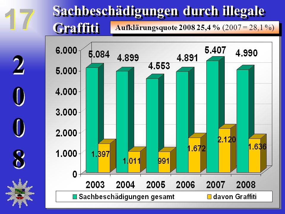 20082008 20082008 Sachbeschädigungen durch illegale Graffiti Aufklärungsquote 2008 25,4 % (2007 = 28,1 %) 17