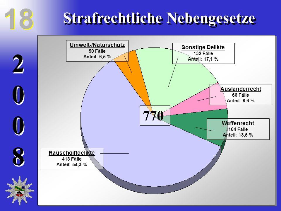 20082008 20082008 18 Strafrechtliche Nebengesetze Umwelt-/Naturschutz 50 Fälle Anteil: 6,5 % Sonstige Delikte 132 Fälle Anteil: 17,1 % Ausländerrecht