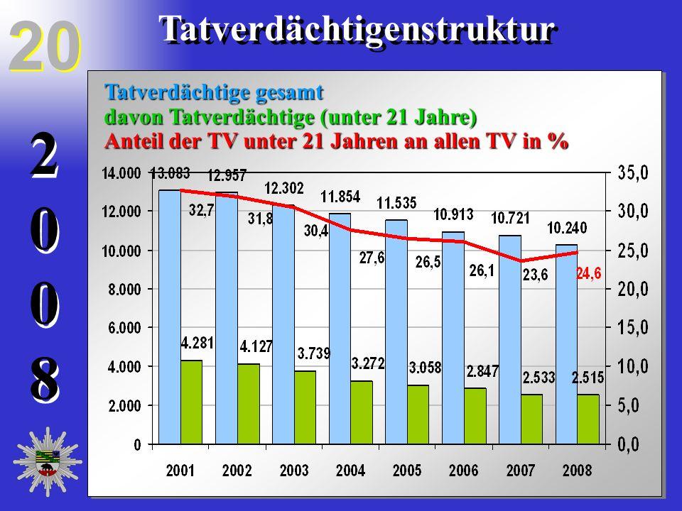20082008 20082008 Tatverdächtigenstruktur Tatverdächtige gesamt davon Tatverdächtige (unter 21 Jahre) Anteil der TV unter 21 Jahren an allen TV in % 2