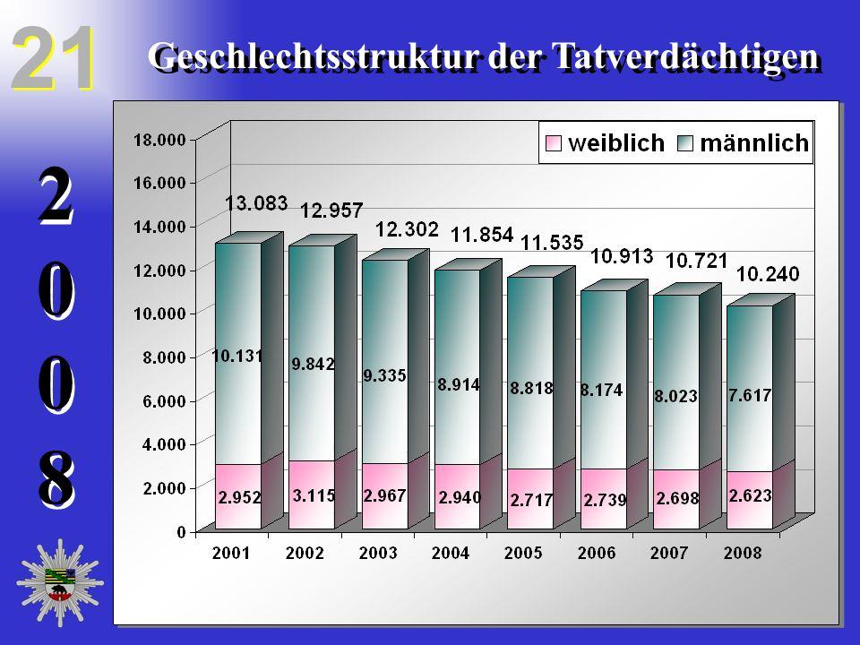 20082008 20082008 21 Geschlechtsstruktur der Tatverdächtigen