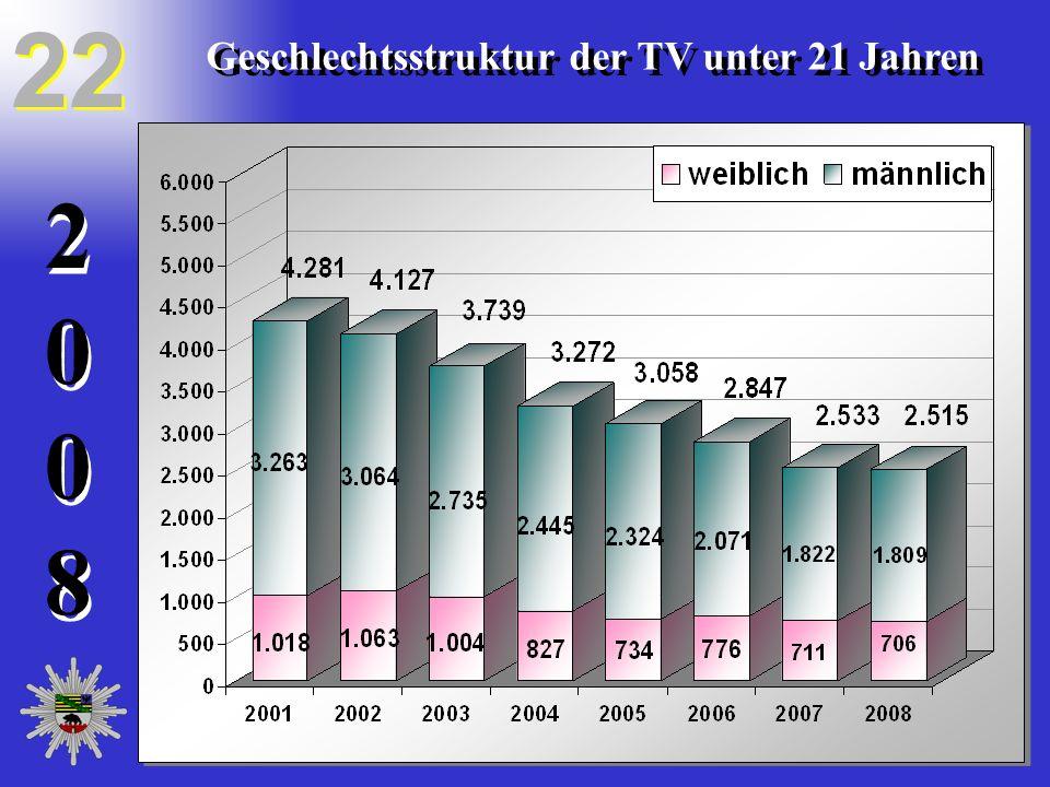 20082008 20082008 22 Geschlechtsstruktur der TV unter 21 Jahren