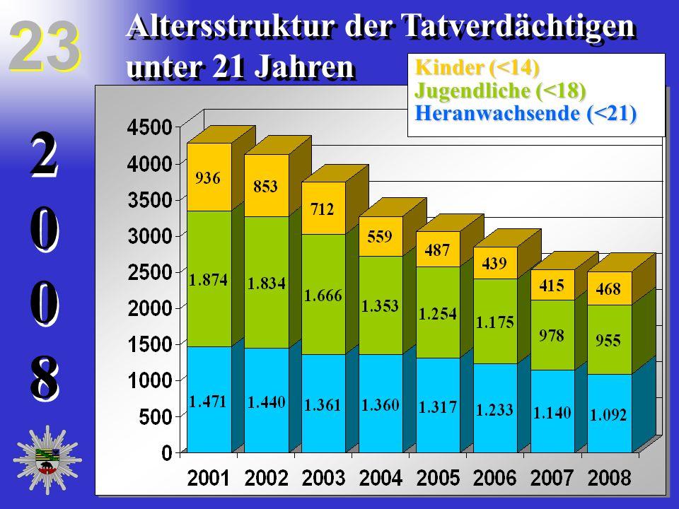 20082008 20082008 Altersstruktur der Tatverdächtigen unter 21 Jahren Kinder (<14) Jugendliche (<18) Heranwachsende (<21) 23