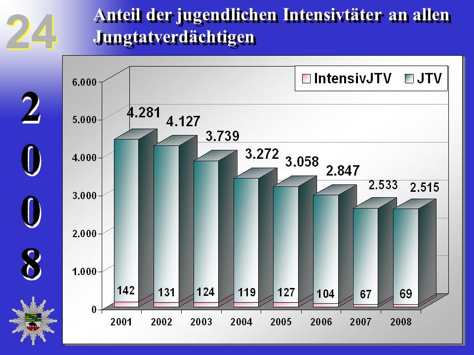 20082008 20082008 24 Anteil der jugendlichen Intensivtäter an allen Jungtatverdächtigen